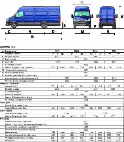 Chłodny Iveco Daily VI • Dane techniczne • AutoCentrum.pl OY01